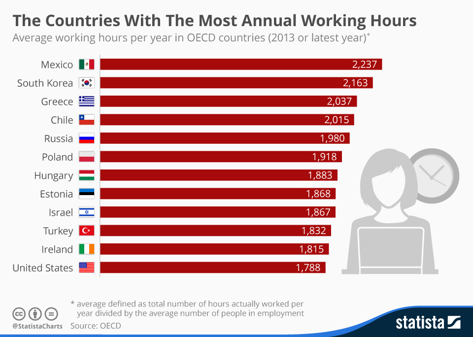 Countries with the Most Working Hours